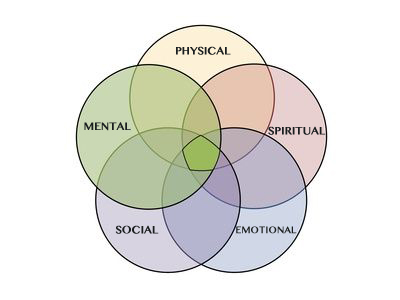 elements of health and wellness